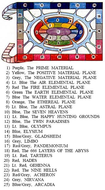 gary gygax multiverse scheme Il primo schema ufficiale di Gary Gygax sulla struttura del Multiverso TSR Dragon Magazine #8 (1977-07) © Wizards of the Coast & Hasbro