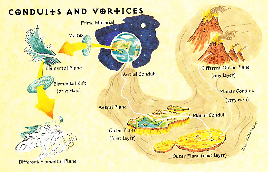 multiverse conduits vortices scheme Condotti e Vortici dal Primario TSR - The Planewalker's Handbook (1996) © Wizards of the Coast & Hasbro