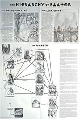 hierarchy of baator La gerarchia di Baator TSR - Planes of Law (1995-01) © Wizards of the Coast & Hasbro