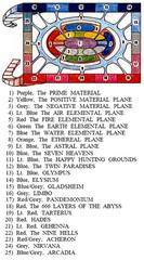 small multiverse Il primo schema ufficiale di Gary Gygax sulla struttura del Multiverso