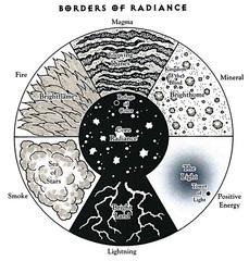 plane of radiance borders scheme Bordi del piano dello Splendore TSR - The Inner Planes (1998-12) © Wizards of the Coast & Hasbro